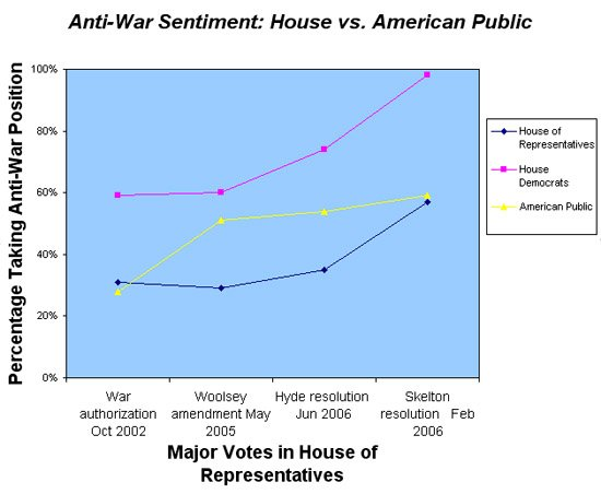 Anti-War Sentiment: House vs. American Public