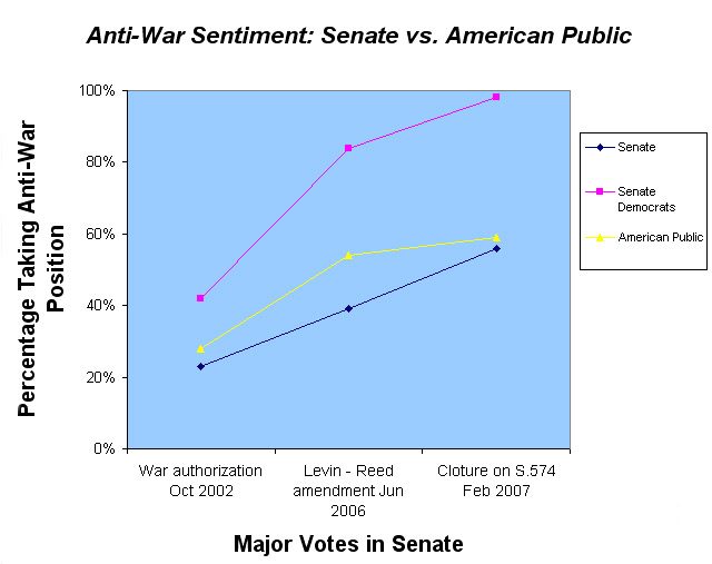 Anti-War Sentiment: Senate vs. American Public