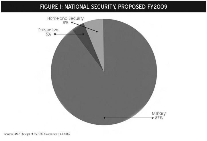 Executive Summary for 'A Unified Security Budget for the United States'
