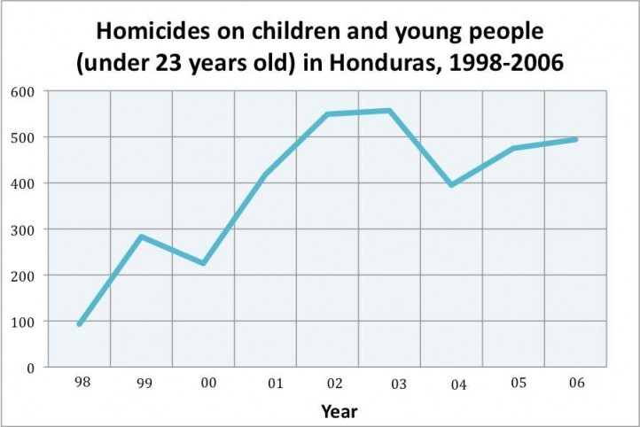 childhomicides