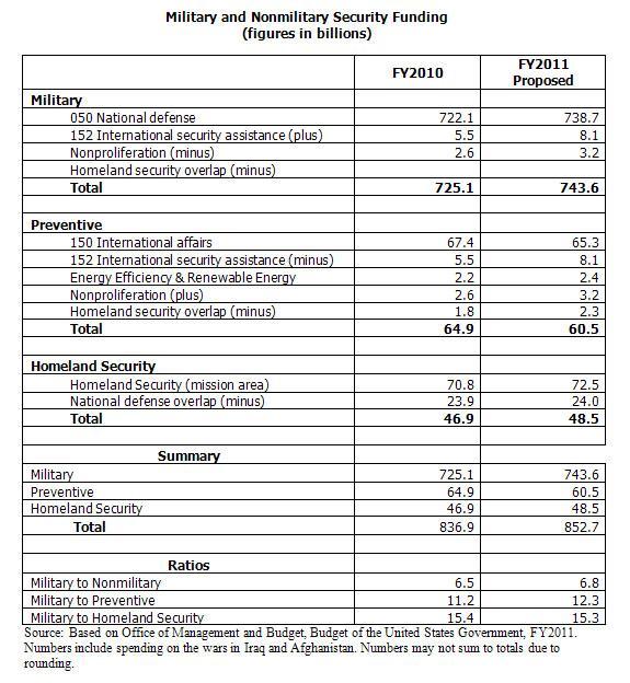 mil spending fy 2011