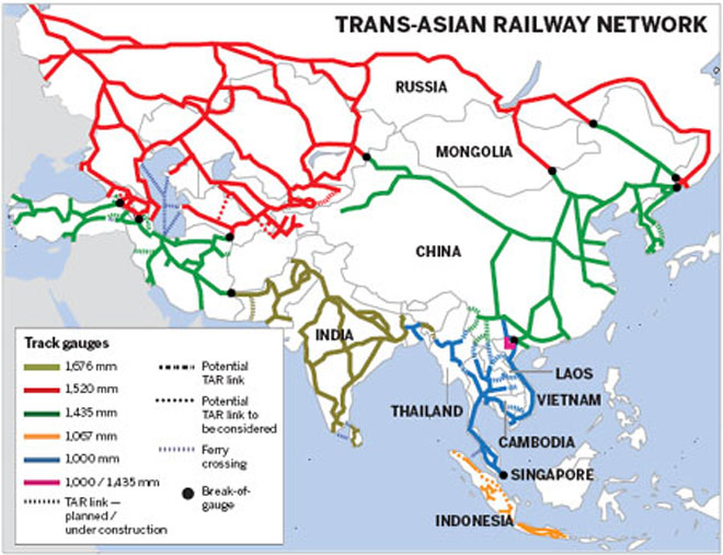 Trans-Asian Railway