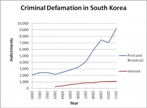 south-korea-criminal-defamation-free-speech